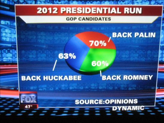Fox News Infographic